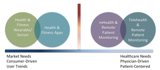 A gap exists between consumer-driven health technology and healthcare-centered technology.
