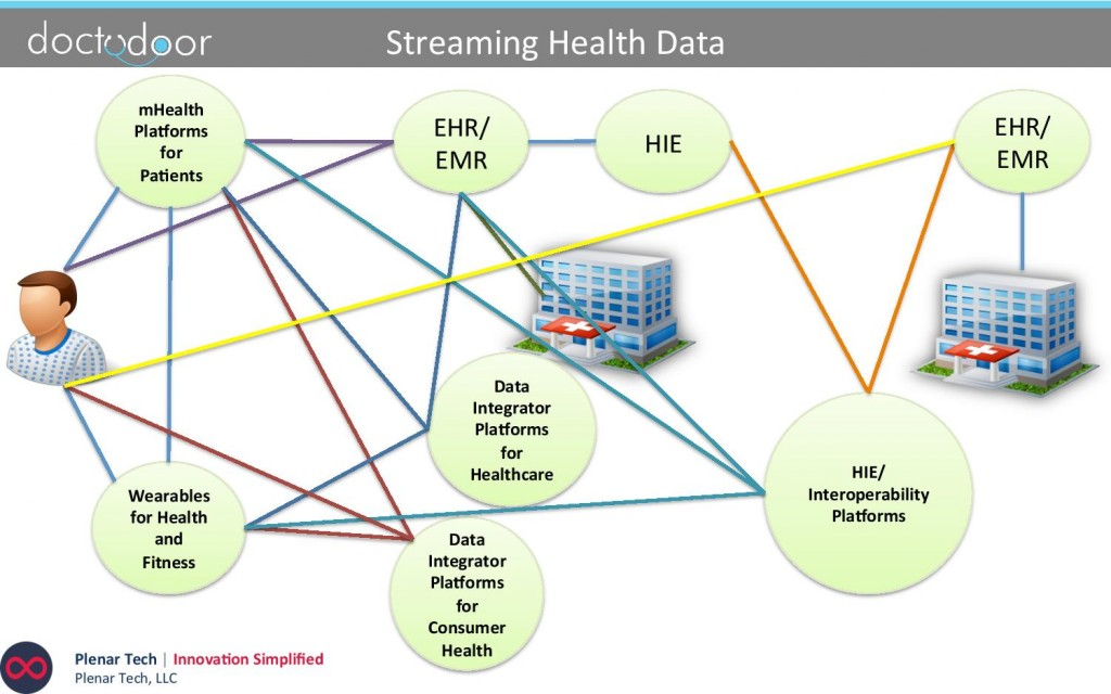 Web of patient health data centralized into EHR.